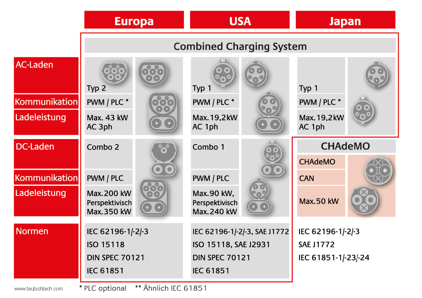 Elektromobilität Steckertypen
